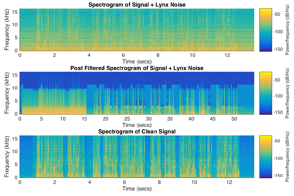 Spectograms that show speech with reduced noise from a lynx helicopter